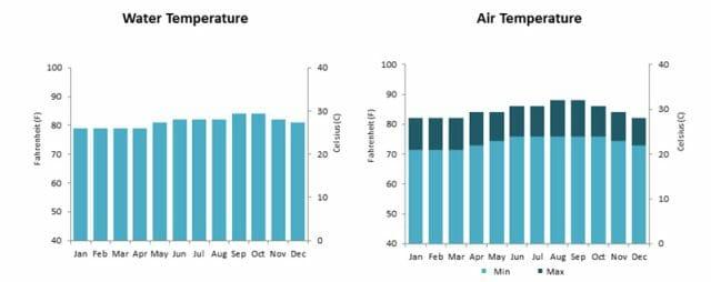 BVI water and air temperature charts